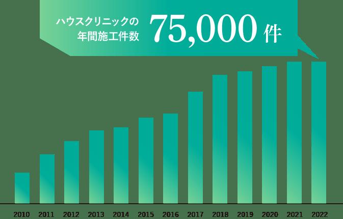 ハウスクリニックの年間施工件数